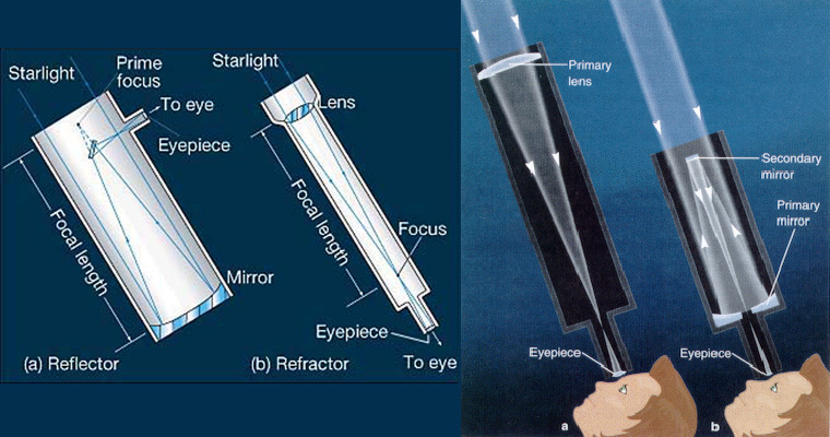What is the difference between refractor and reflector telescopes